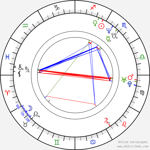 Billy Burke astro natal birth chart, Billy Burke horoscope, astrology