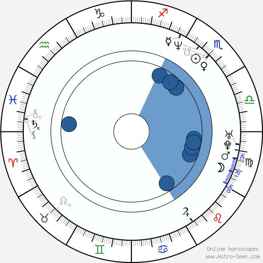 Billy Gallo wikipedia, horoscope, astrology, instagram