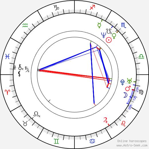 Billy Gallo birth chart, Billy Gallo astro natal horoscope, astrology