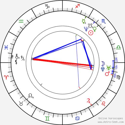 Bradley Gregg день рождения гороскоп, Bradley Gregg Натальная карта онлайн