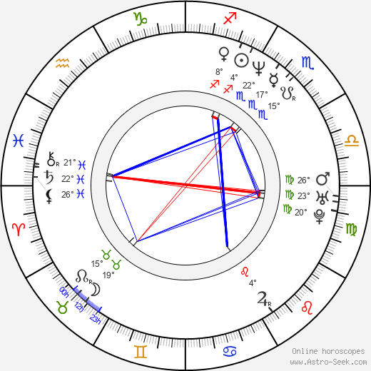 Brian Harris birth chart, biography, wikipedia 2018, 2019