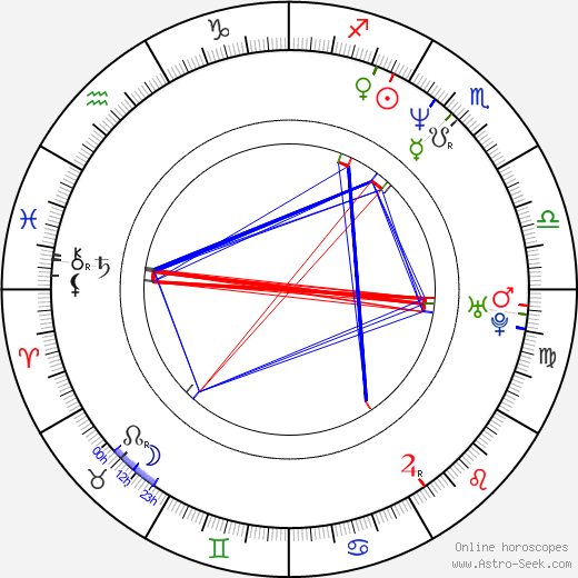 Brian Harris astro natal birth chart, Brian Harris horoscope, astrology