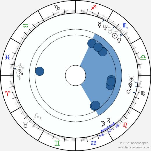 Byeong-ki Ahn wikipedia, horoscope, astrology, instagram