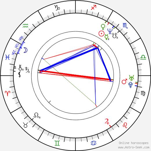 Charles Payne birth chart, Charles Payne astro natal horoscope, astrology