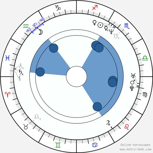 Charlotte Laurier wikipedia, horoscope, astrology, instagram