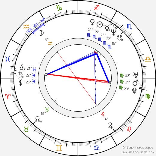 Charlotte Laurier birth chart, biography, wikipedia 2020, 2021