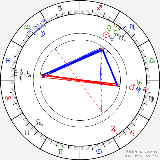 Charlotte Laurier birth chart, Charlotte Laurier astro natal horoscope, astrology
