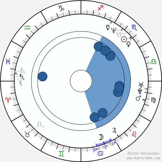 Chitral Somapala wikipedia, horoscope, astrology, instagram