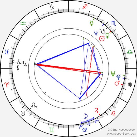 Chitral Somapala astro natal birth chart, Chitral Somapala horoscope, astrology
