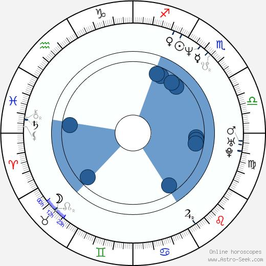 Corrado Gabriele wikipedia, horoscope, astrology, instagram