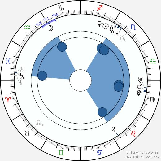 Daisy Fuentes wikipedia, horoscope, astrology, instagram