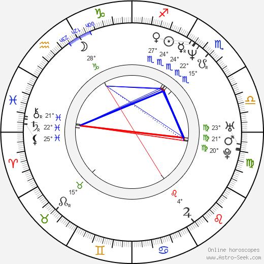 Daisy Fuentes birth chart, biography, wikipedia 2018, 2019