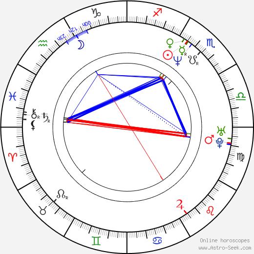 Daisy Fuentes astro natal birth chart, Daisy Fuentes horoscope, astrology