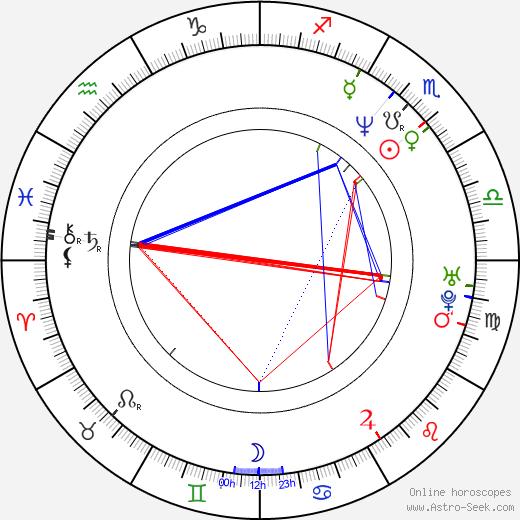 David Schwimmer astro natal birth chart, David Schwimmer horoscope, astrology