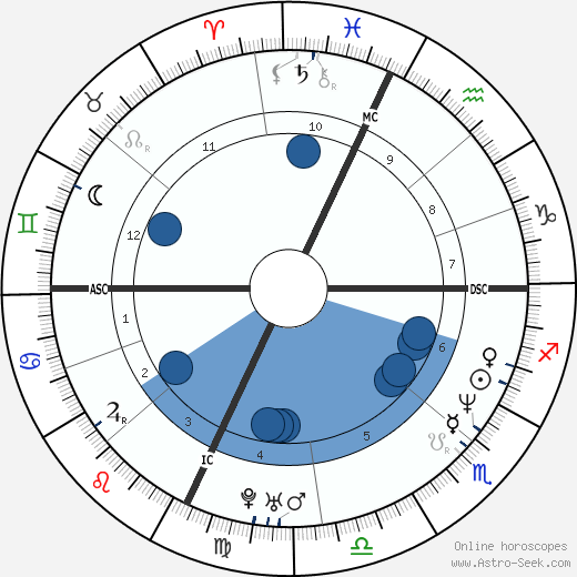 David Vernon Cox horoscope, astrology, sign, zodiac, date of birth, instagram