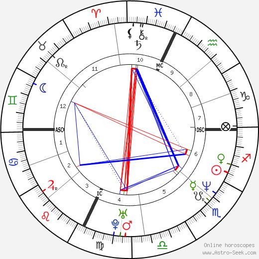 David Vernon Cox tema natale, oroscopo, David Vernon Cox oroscopi gratuiti, astrologia