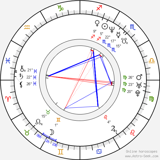 Dean Garrett birth chart, biography, wikipedia 2020, 2021