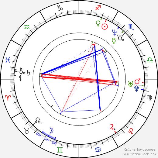 Dean Garrett birth chart, Dean Garrett astro natal horoscope, astrology
