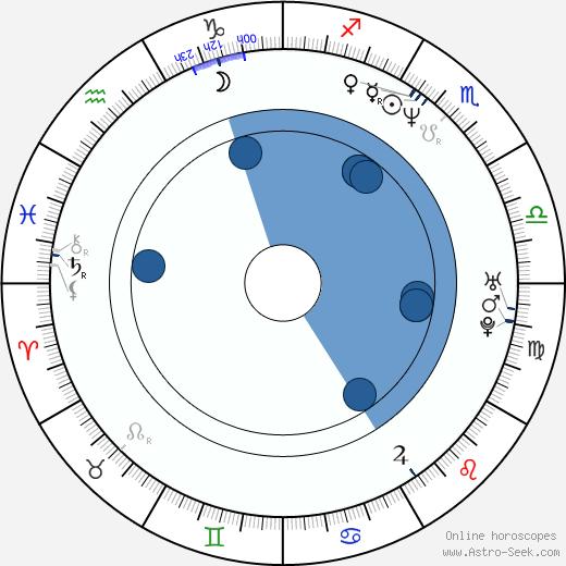 Dean McDermott wikipedia, horoscope, astrology, instagram