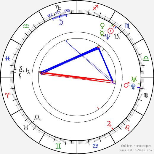 Dean McDermott tema natale, oroscopo, Dean McDermott oroscopi gratuiti, astrologia