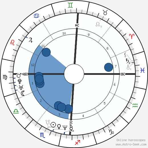 Denis Desoutter wikipedia, horoscope, astrology, instagram
