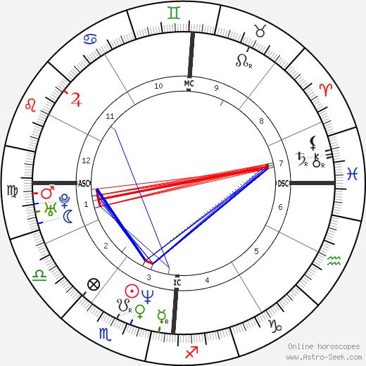 Denis Desoutter день рождения гороскоп, Denis Desoutter Натальная карта онлайн