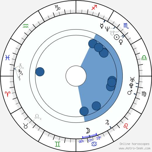 Devika Parikh wikipedia, horoscope, astrology, instagram