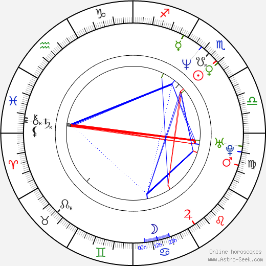 Devika Parikh birth chart, Devika Parikh astro natal horoscope, astrology