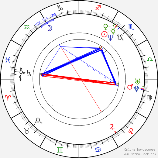 Douglas M. Griffin birth chart, Douglas M. Griffin astro natal horoscope, astrology