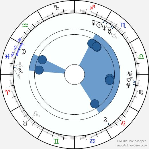 Eddie Kehler wikipedia, horoscope, astrology, instagram