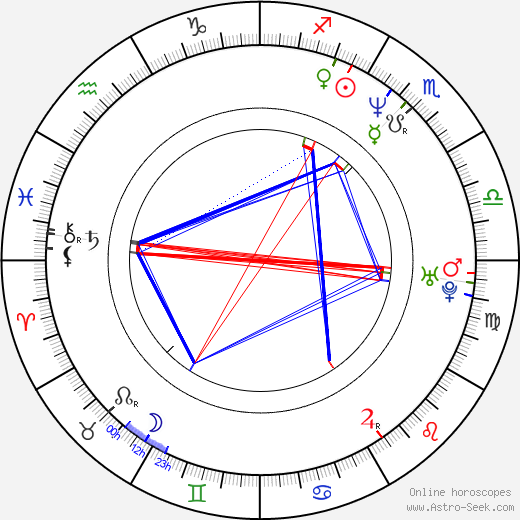 Edward Hall birth chart, Edward Hall astro natal horoscope, astrology
