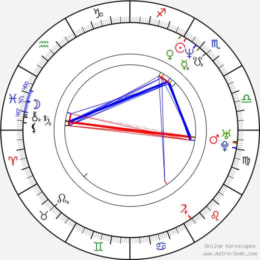 Eric Caravaca birth chart, Eric Caravaca astro natal horoscope, astrology