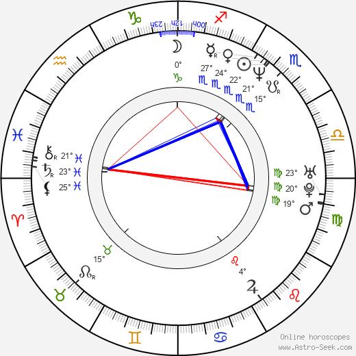 Evan Adams birth chart, biography, wikipedia 2019, 2020