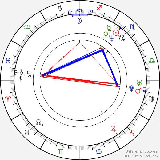 Evan Adams astro natal birth chart, Evan Adams horoscope, astrology