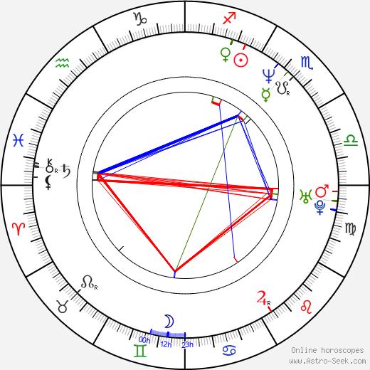 Evgeniy Mironov birth chart, Evgeniy Mironov astro natal horoscope, astrology