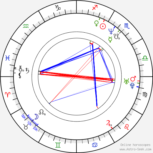 Garcelle Beauvais astro natal birth chart, Garcelle Beauvais horoscope, astrology