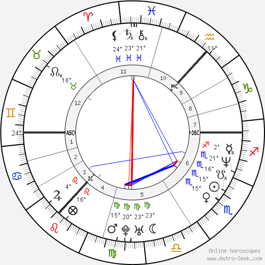 Gordon Ramsay birth chart, biography, wikipedia 2018, 2019