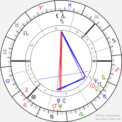 Gordon Ramsay astro natal birth chart, Gordon Ramsay horoscope, astrology
