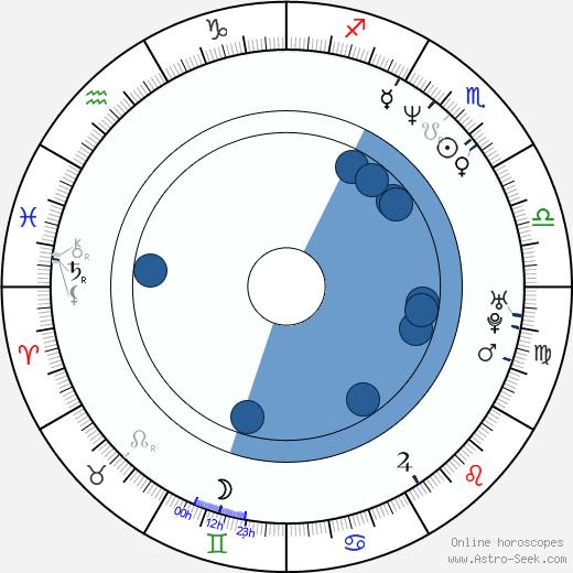 Ingo Steuer wikipedia, horoscope, astrology, instagram