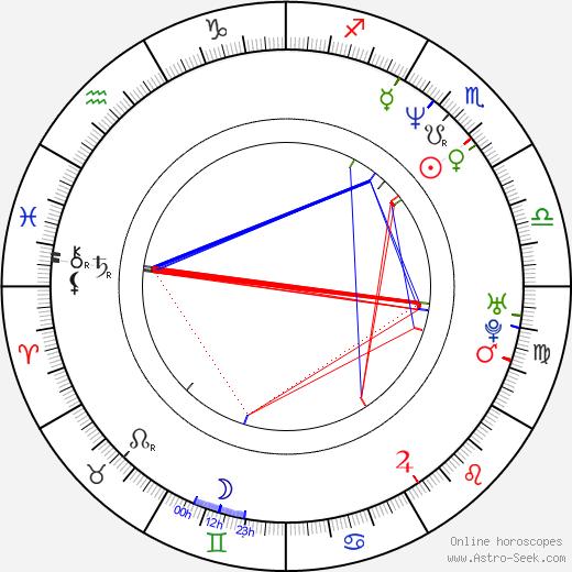 Ingo Steuer birth chart, Ingo Steuer astro natal horoscope, astrology