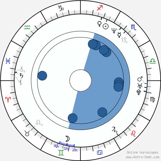 Jared Robinson wikipedia, horoscope, astrology, instagram