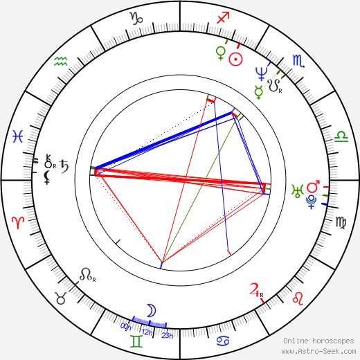 Jared Robinson день рождения гороскоп, Jared Robinson Натальная карта онлайн