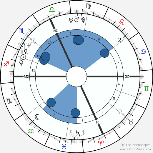 Jean Driscoll wikipedia, horoscope, astrology, instagram