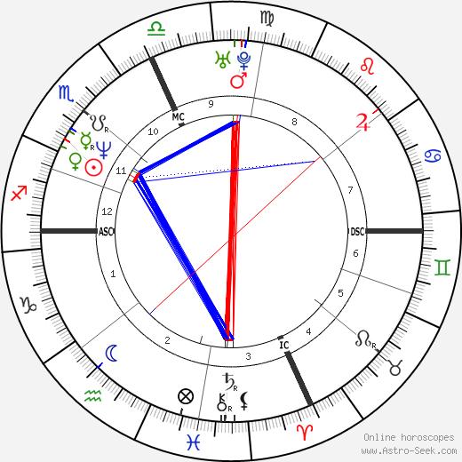 Jean Driscoll tema natale, oroscopo, Jean Driscoll oroscopi gratuiti, astrologia