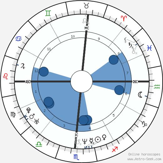 Jeff Buckley wikipedia, horoscope, astrology, instagram