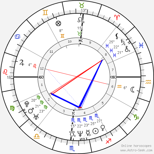 Jeff Buckley birth chart, biography, wikipedia 2020, 2021