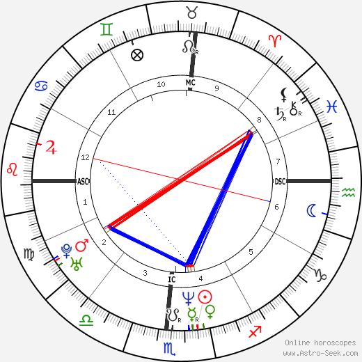 Jeff Buckley birth chart, Jeff Buckley astro natal horoscope, astrology