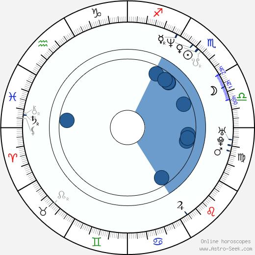 Jessica Bendinger wikipedia, horoscope, astrology, instagram