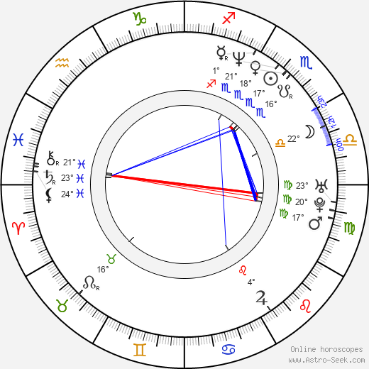 Jessica Bendinger birth chart, biography, wikipedia 2020, 2021