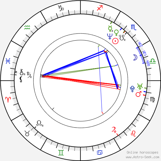 Jessica Bendinger birth chart, Jessica Bendinger astro natal horoscope, astrology